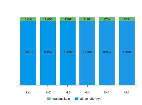 Esimerkki 6kk:n ja 6.000€: lainasta